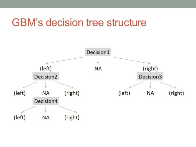 gbms decision tree structure