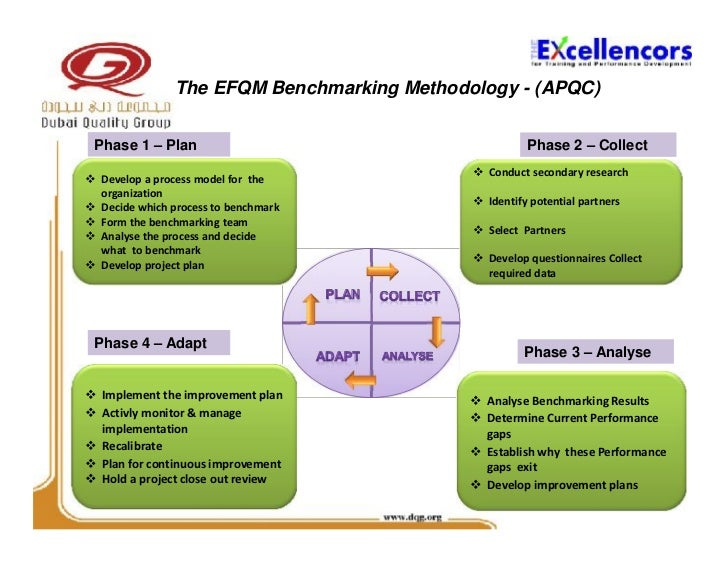 an analysis of the process of benchmarking in determining an organizations performance The first part of step three,determining the should be, is choosing potential benchmark partnersbenchmark partners are organizations, including your own, that are successfullyexecuting the process being examined.