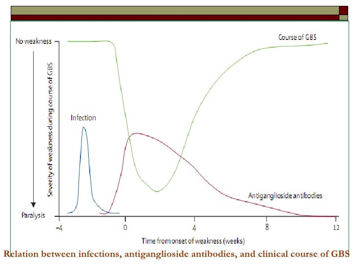 Relation between infections, antiganglioside antibodies, and clinical course of GBS