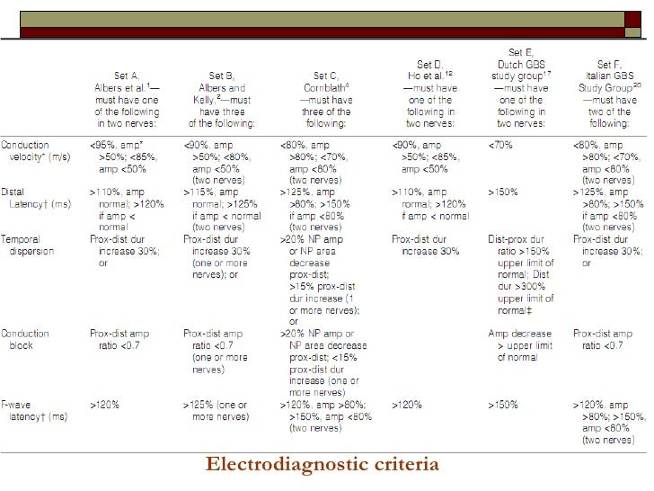 Electrodiagnostic criteria