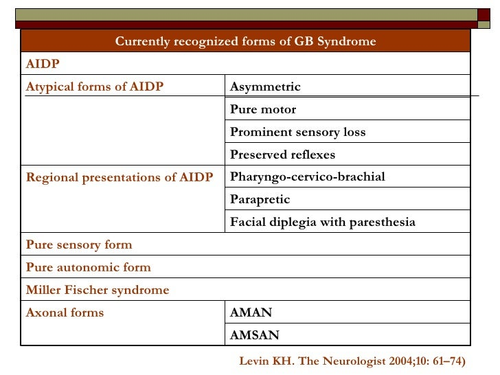 Levin KH.  The Neurologist 2004;10: 61–74) Currently recognized forms of GB Syndrome AMSAN AMAN Axonal forms Miller Fische...