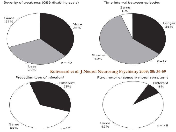 Kuitwaard et al. J Neurol Neurosurg Psychiatry 2009; 80: 56-59