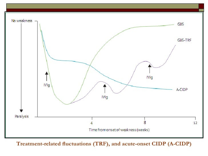 Treatment-related fluctuations (TRF), and acute-onset CIDP (A-CIDP)