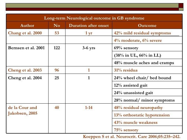 Koeppen S et al. Neurocrit. Care 2006;05:235–242. 75% sensory 43% muscle weakness 13% orthostatic hypotension 48% residual...
