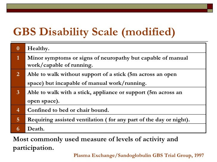 GBS Disability Scale (modified) Most commonly used measure of levels of activity and participation. Plasma Exchange/Sandog...
