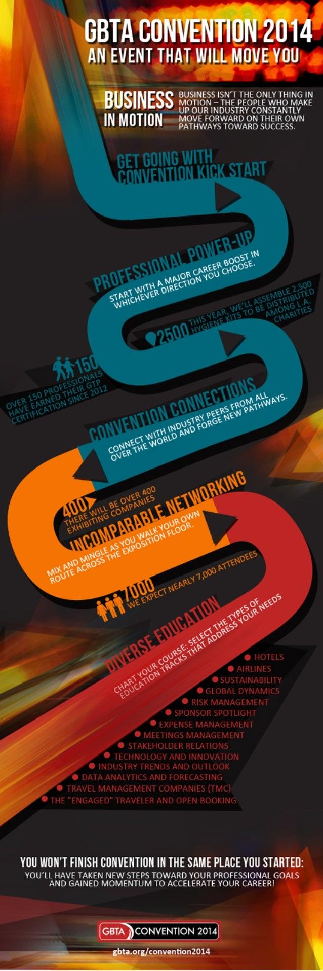 GBTA Convention 2014 Infographic