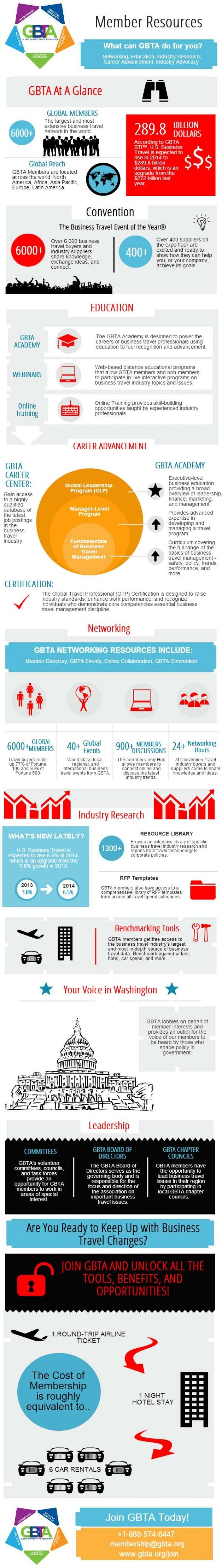 GBTA Membership Infographic