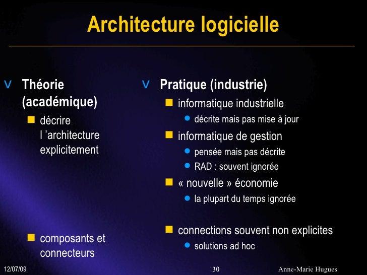 Gestion de connaissances dans l 39 industrie du logiciel for Architecture logicielle exemple