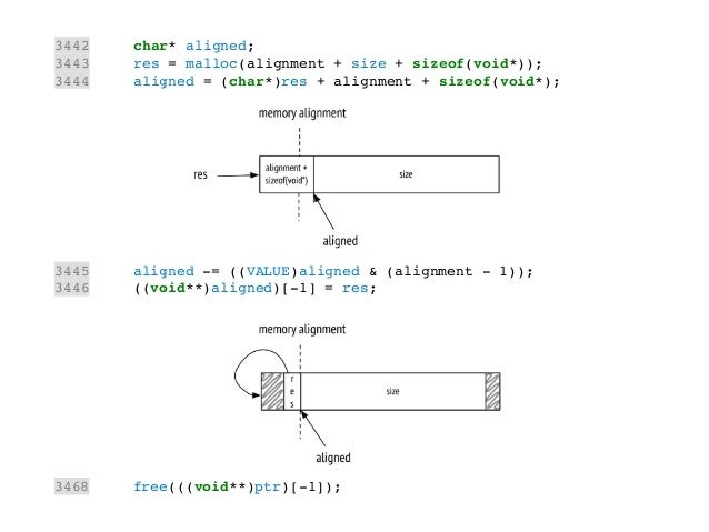 3442 char* aligned;! 3443 res = malloc(alignment + size + sizeof(void*));! 3444 aligned = (char*)res + alignment + sizeof(...