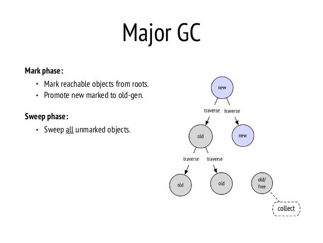 Major GC Mark phase: • Mark reachable objects from roots. • Promote new marked to old-gen. Sweep phase: • Sweep all unmark...