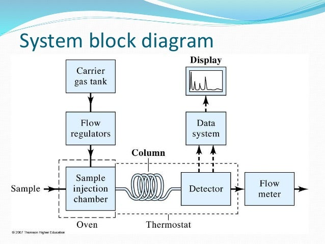 gas chromatograph analyzer rh slideshare net block diagram of a typical gas chromatography A Diagram of Gas Heating System