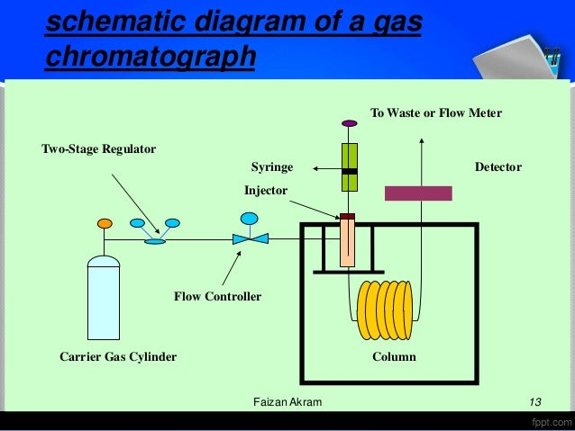 schematic diagram of a gc  schematic  get free image about