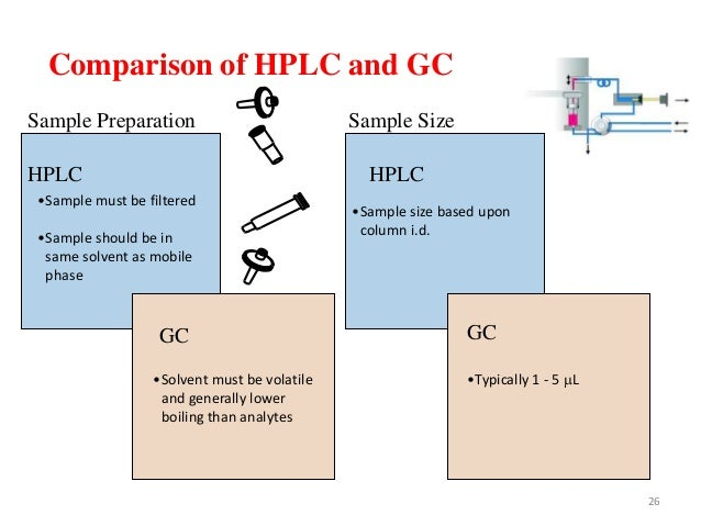 Chromatographic and High Performance Liquid Chromatography (HPLC)