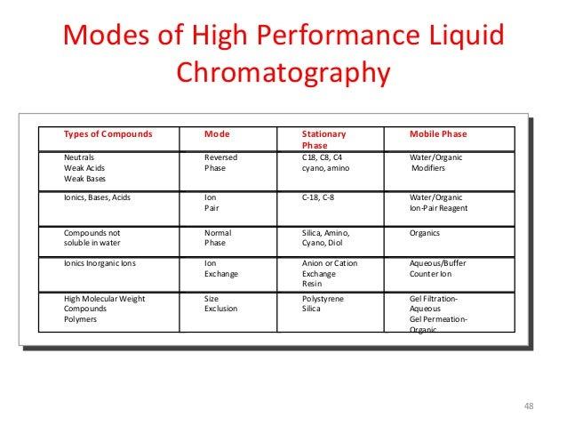 Chromatographic and High Performance Liquid Chromatography (HPLC)