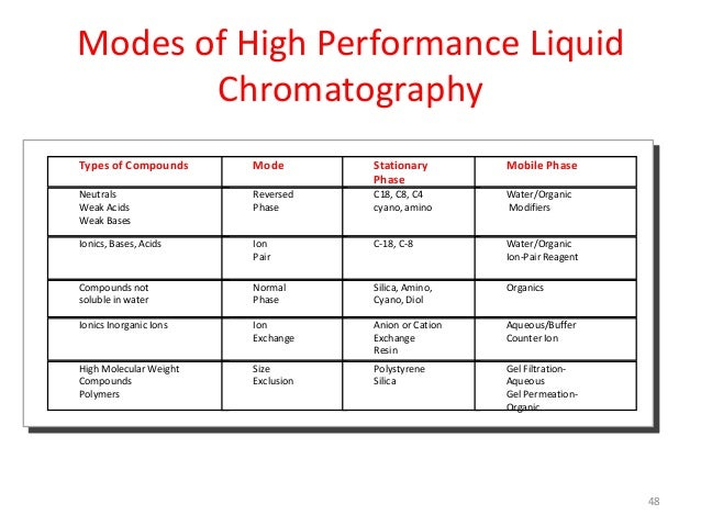 high performance liquid chromatography analysis of High performance liquid chromatography focuses on the developments, operating techniques, practices, equipment, and packing materials involved in high.