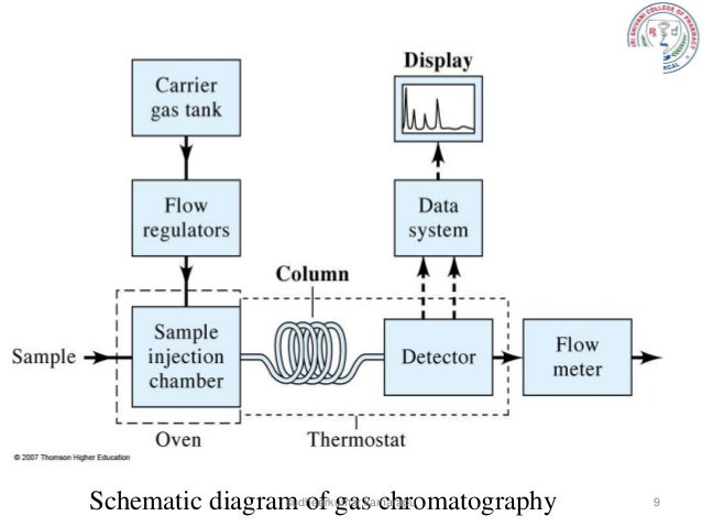 gc mpharm sud rh slideshare net A Diagram of Gas Heating System block diagram of a typical gas chromatography