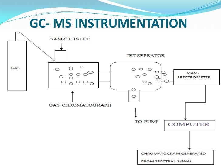 Gc ms applications