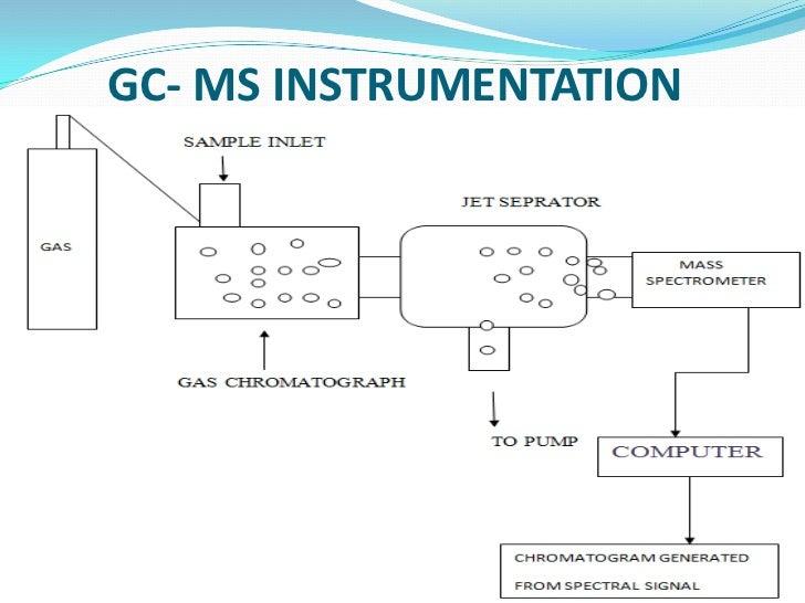 Gas Chromatography Adalah