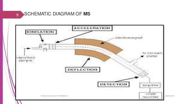 Gc Ms Diagram | Wiring Diagram Gas Chromatography Schematic Diagram on