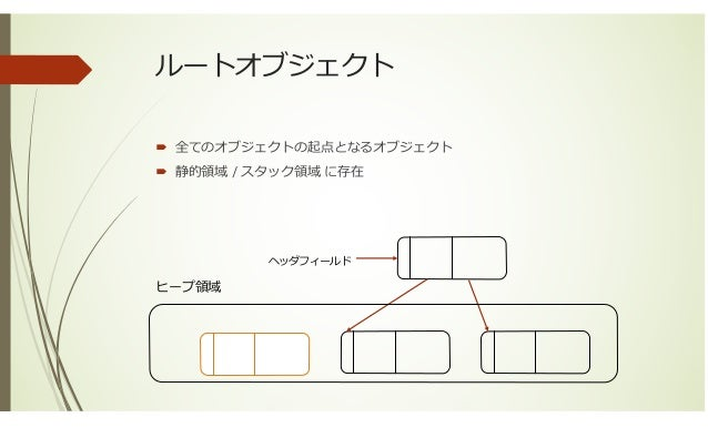 ガーベジコレクション入門 その1 Slide 3