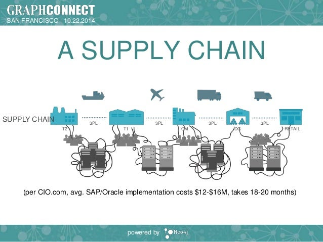 GraphConnect 2014 SF: Graphing the Supply Chain