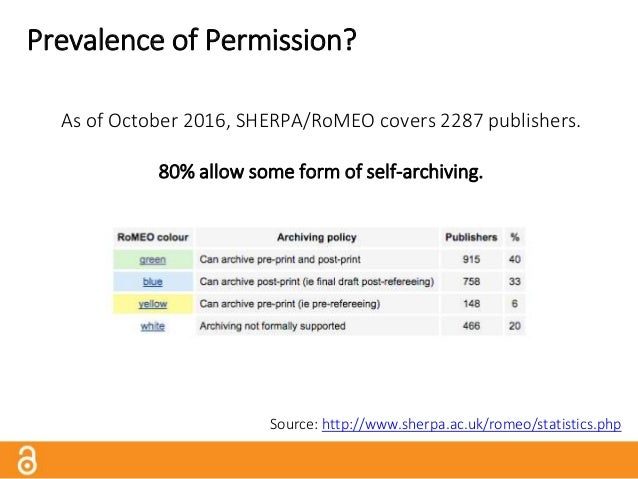 Suppose you have the right to self-archive your article. Where can you self-archive? Where should you self-archive?