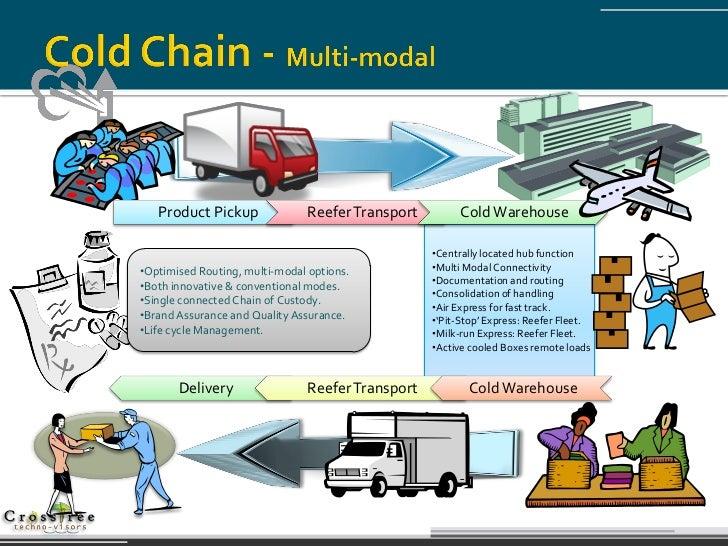 Transport Operators; skill development in cold chain