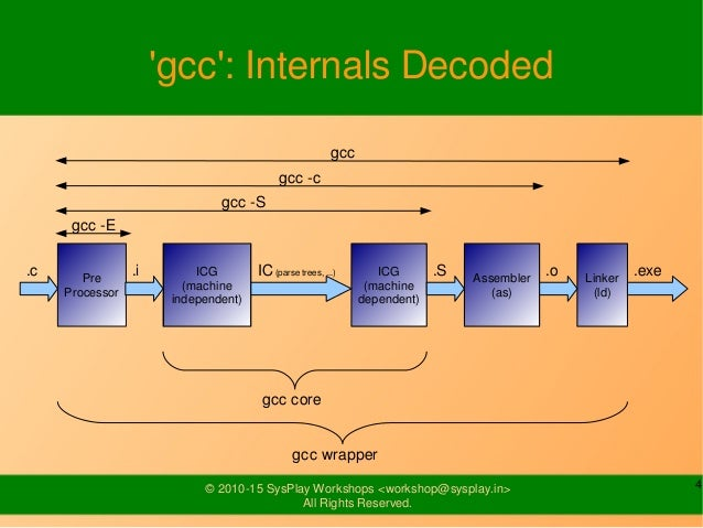 4© 2010-15 SysPlay Workshops <workshop@sysplay.in> All Rights Reserved. 'gcc': Internals Decoded Pre Processor ICG (machin...