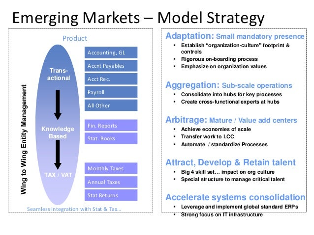 lg electronics global strategy in emerging markets Lg electronics: global strategy in emerging markets case analysis, lg electronics: global strategy in emerging markets case study solution, lg electronics: global strategy in emerging markets xls file, lg electronics: global strategy in emerging markets excel file, subjects covered corporate strategy by kannan ramaswamy source: thunderbird.