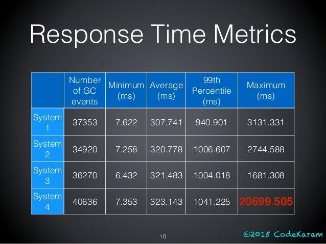 ©2015 CodeKaram Number of GC events Minimum (ms) Average (ms) 99th Percentile (ms) Maximum (ms) System 1 37353 7.622 307.7...