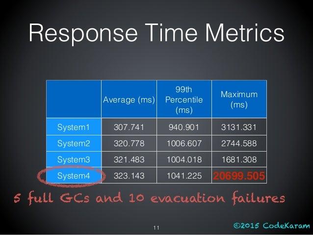 ©2015 CodeKaram Average (ms) 99th Percentile (ms) Maximum (ms) System1 307.741 940.901 3131.331 System2 320.778 1006.607 2...