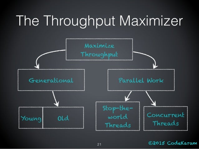 ©2015 CodeKaram The Throughput Maximizer 21 Maximize Throughput Generational Old Parallel Work Young Concurrent Threads St...