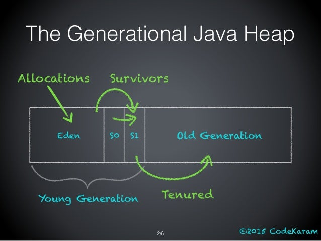 ©2015 CodeKaram The Generational Java Heap Eden S0 S1 Old Generation Young Generation Allocations Survivors Tenured 26