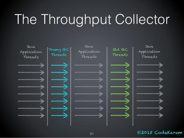 ©2015 CodeKaram Young GC Threads Java Application Threads Old GC Threads Java Application Threads Java Application Threads...