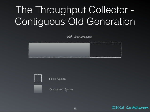 ©2015 CodeKaram Old Generation Free Space Occupied Space The Throughput Collector - Contiguous Old Generation 39