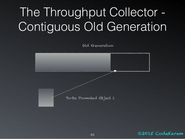 ©2015 CodeKaram Old Generation To-be Promoted Object 1 The Throughput Collector - Contiguous Old Generation 40