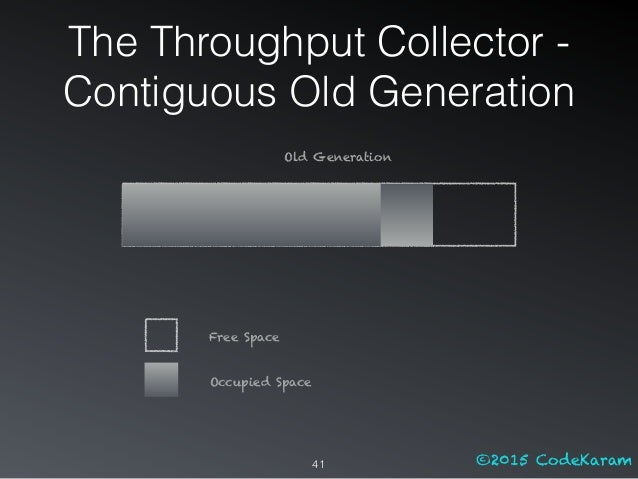 ©2015 CodeKaram The Throughput Collector - Contiguous Old Generation 41 Old Generation Free Space Occupied Space