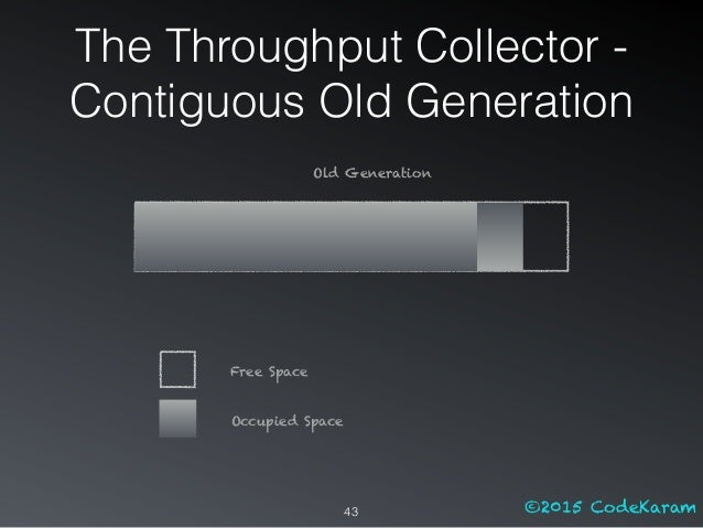 ©2015 CodeKaram The Throughput Collector - Contiguous Old Generation 43 Old Generation Free Space Occupied Space