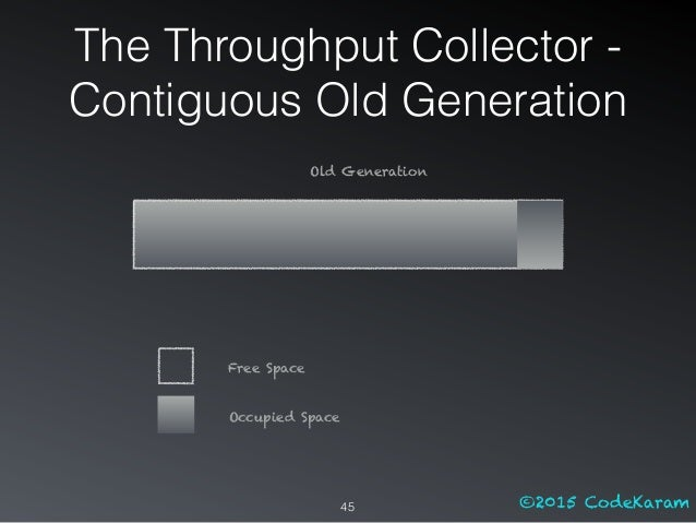 ©2015 CodeKaram The Throughput Collector - Contiguous Old Generation 45 Old Generation Free Space Occupied Space