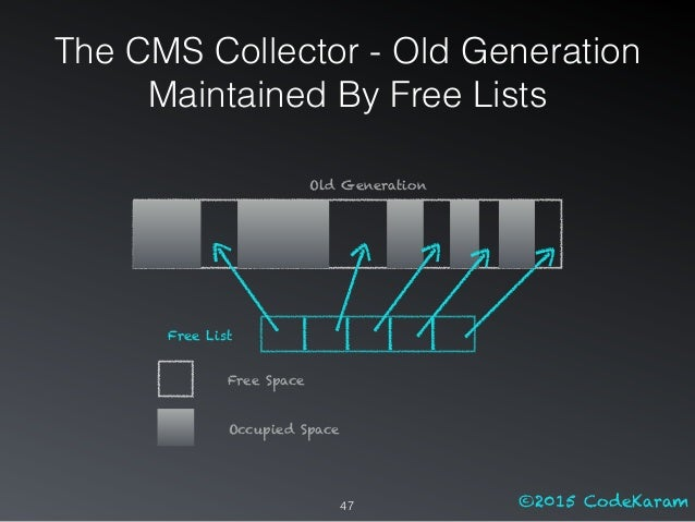 ©2015 CodeKaram The CMS Collector - Old Generation Maintained By Free Lists 47 Free List Old Generation Free Space Occupie...