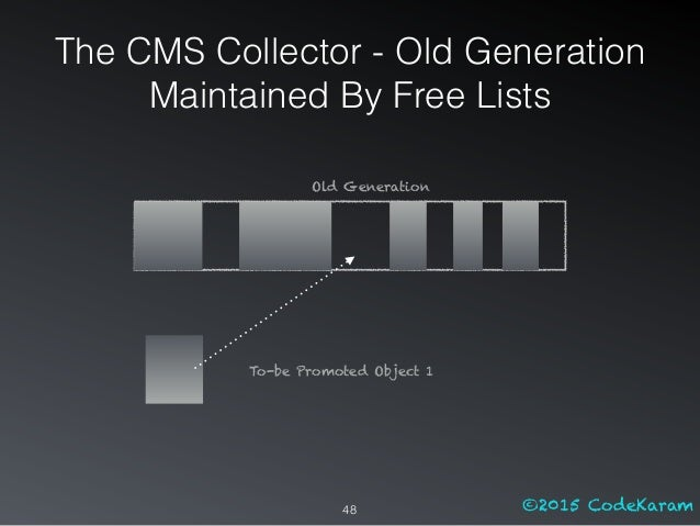 ©2015 CodeKaram To-be Promoted Object 1 48 Old Generation The CMS Collector - Old Generation Maintained By Free Lists