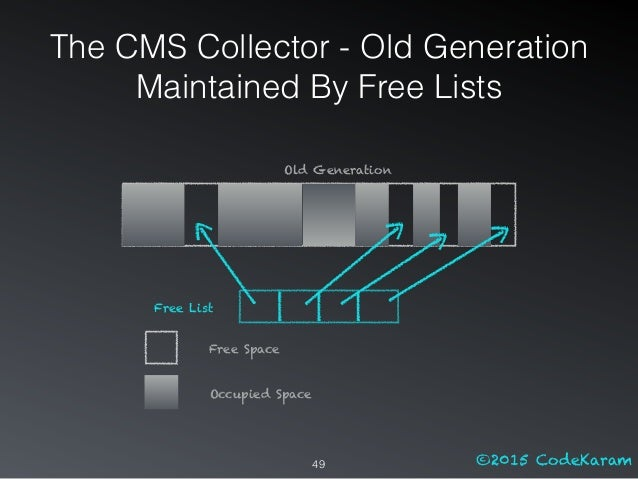 ©2015 CodeKaram49 Free List Old Generation Free Space Occupied Space The CMS Collector - Old Generation Maintained By Free...