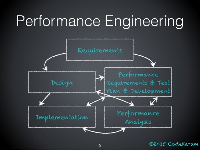 ©2015 CodeKaram Performance Engineering 5 Requirements Design Performance Requirements & Test Plan & Development Implement...