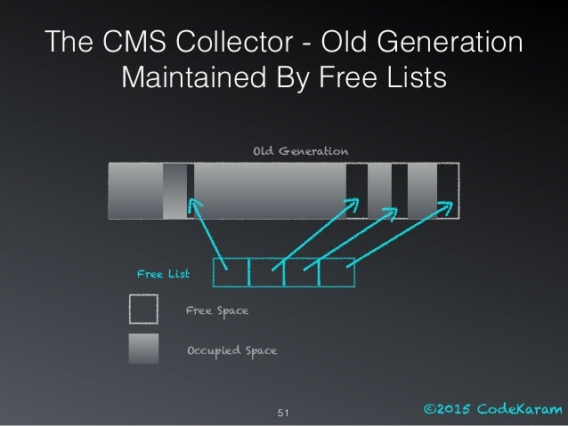 ©2015 CodeKaram51 Free List Old Generation Free Space Occupied Space The CMS Collector - Old Generation Maintained By Free...