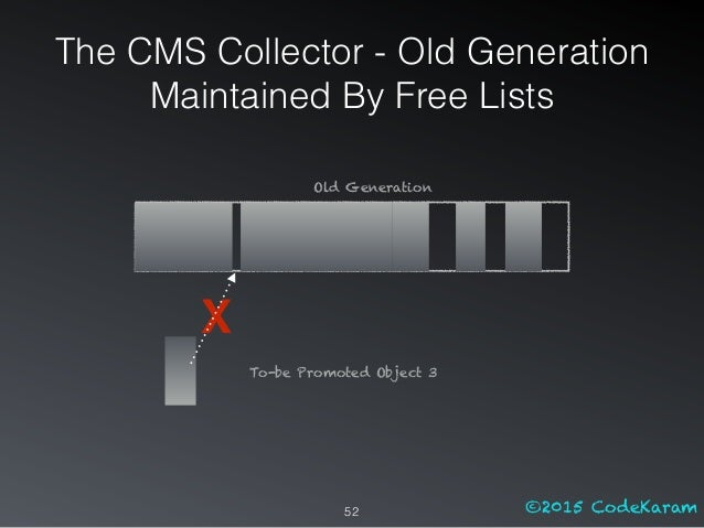 ©2015 CodeKaram X 52 To-be Promoted Object 3 Old Generation The CMS Collector - Old Generation Maintained By Free Lists