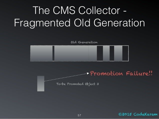 ©2015 CodeKaram Promotion Failure!! 57 To-be Promoted Object 3 Old Generation The CMS Collector - Fragmented Old Generation