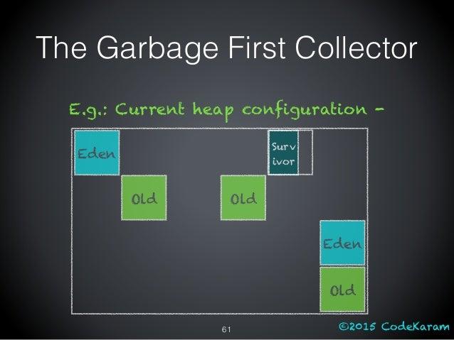 ©2015 CodeKaram The Garbage First Collector Eden Old Old Eden Old Surv ivor E.g.: Current heap configuration - 61