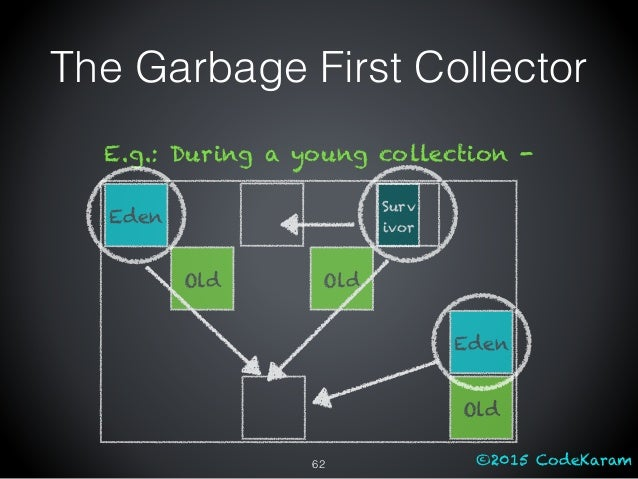©2015 CodeKaram The Garbage First Collector Eden Old Old Eden Old Surv ivor E.g.: During a young collection - 62