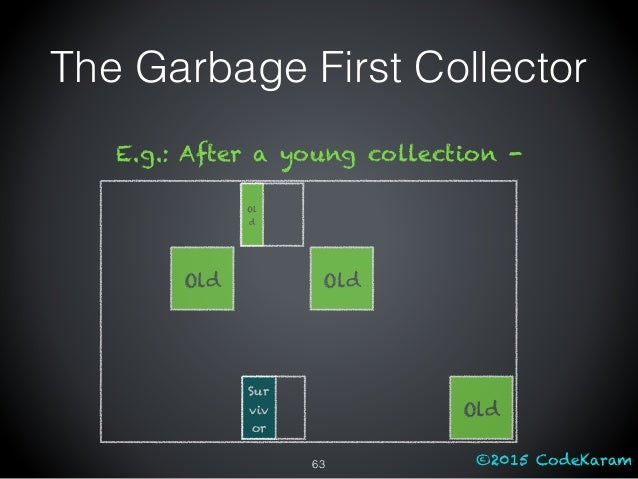 ©2015 CodeKaram The Garbage First Collector Old Old Old E.g.: After a young collection - Sur viv or Ol d 63
