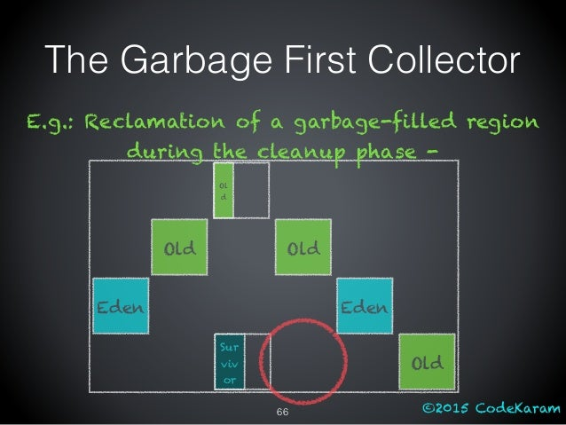 ©2015 CodeKaram Old Old Old E.g.: Reclamation of a garbage-filled region during the cleanup phase - Sur viv or Ol d Eden E...